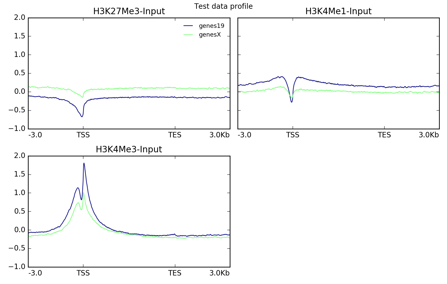 plotProfile — deepTools 3 1 3 documentation