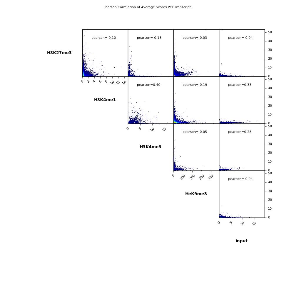 plotCorrelation — deepTools 3 3 0 documentation